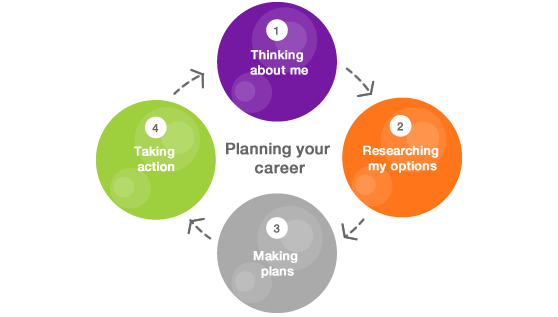 Diagram about planning your career