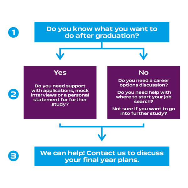"""Do you know what you want to do after graduation"" final countdown graphic flowchart"